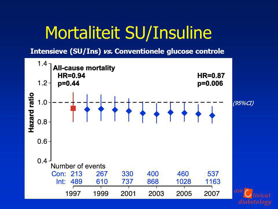 linical diabetology am Mortaliteit SU/Insuline Intensieve (SU/Ins) vs. Conventionele glucose controle HR (95%CI)