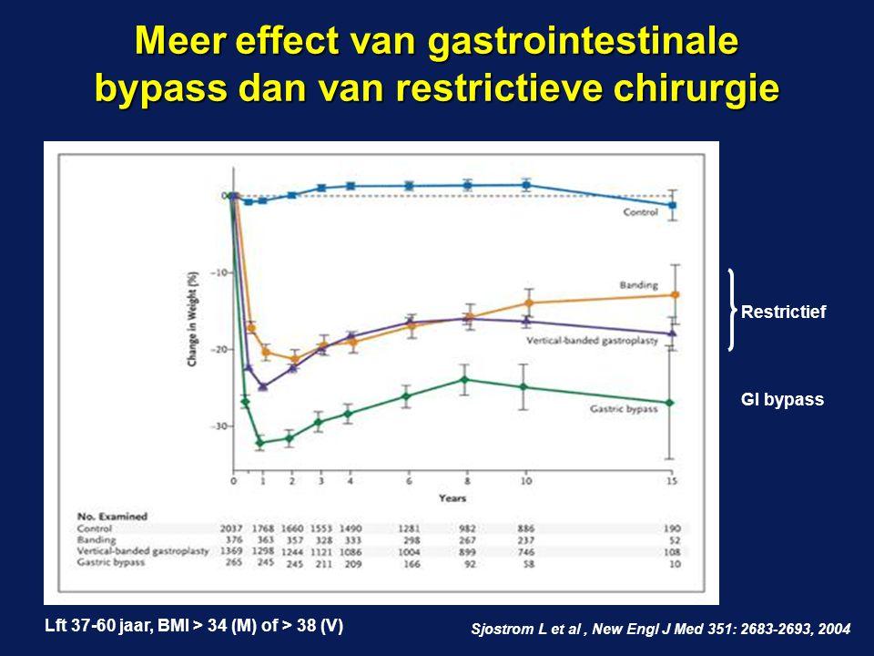 Meer effect van gastrointestinale bypass dan van restrictieve chirurgie Sjostrom L et al, New Engl J Med 351: 2683-2693, 2004 Restrictief GI bypass Lf