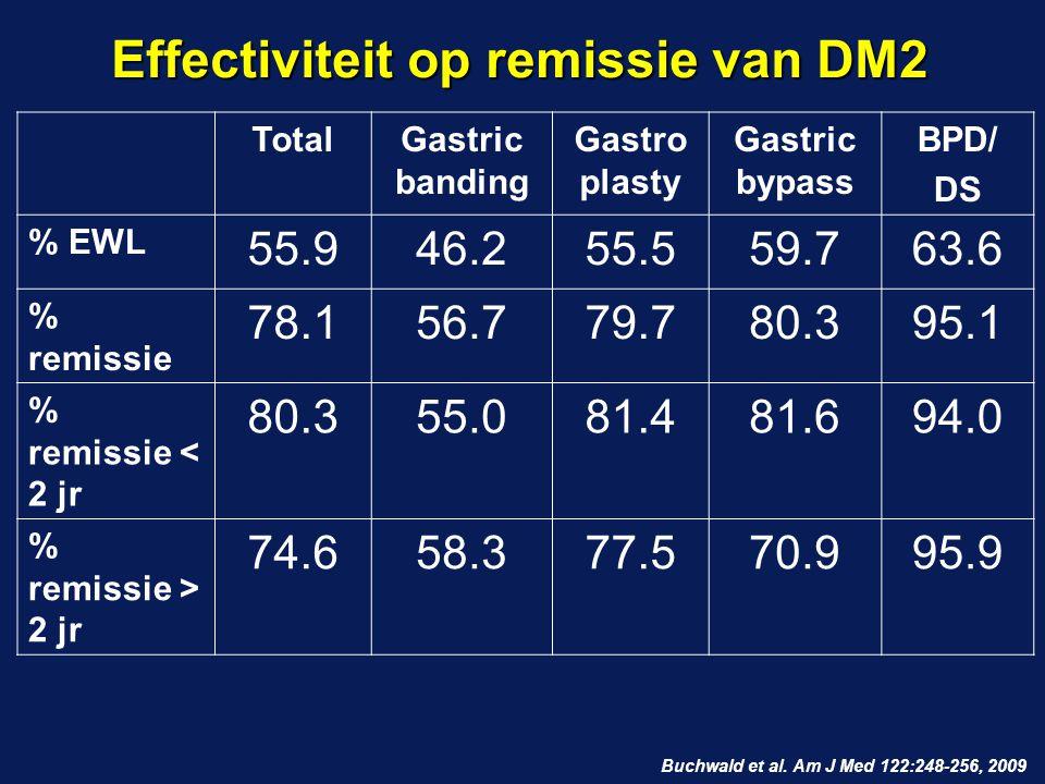 TotalGastric banding Gastro plasty Gastric bypass BPD/ DS % EWL 55.946.255.559.763.6 % remissie 78.156.779.780.395.1 % remissie < 2 jr 80.355.081.481.