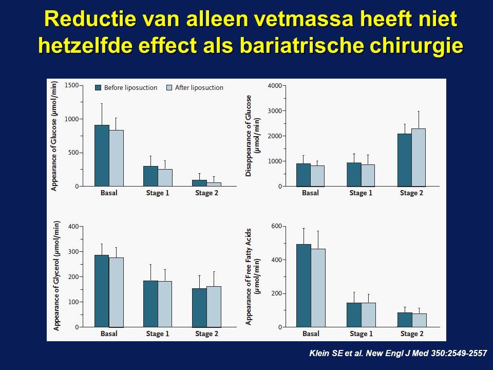Reductie van alleen vetmassa heeft niet hetzelfde effect als bariatrische chirurgie Klein SE et al. New Engl J Med 350:2549-2557