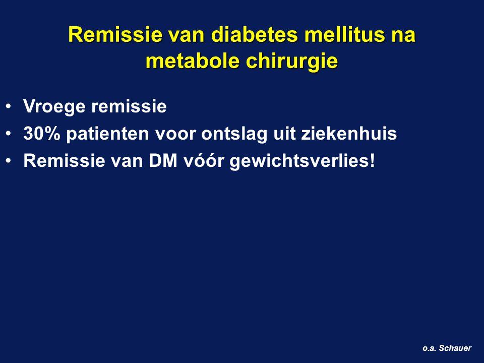 Remissie van diabetes mellitus na metabole chirurgie o.a. Schauer Vroege remissie 30% patienten voor ontslag uit ziekenhuis Remissie van DM vóór gewic