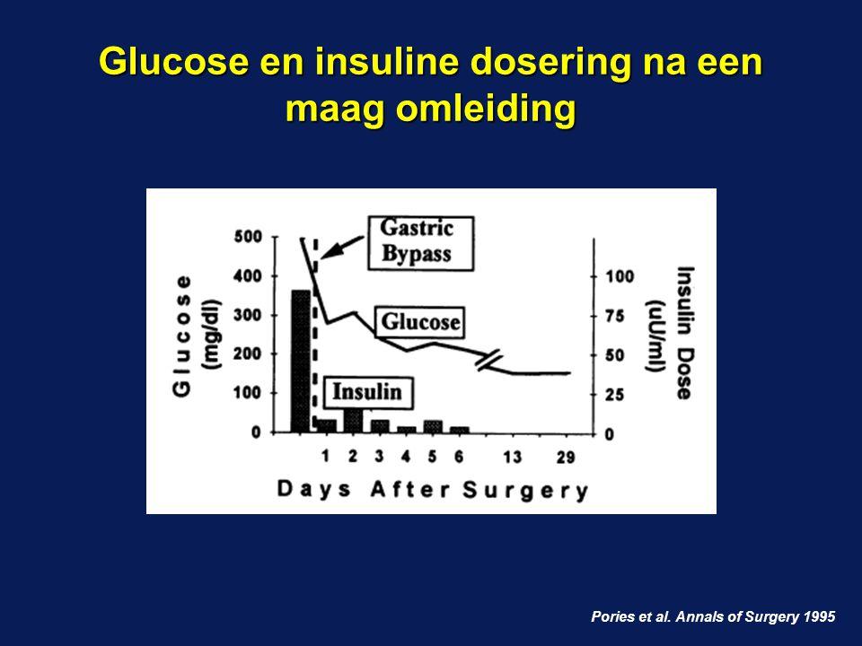 Glucose en insuline dosering na een maag omleiding Pories et al. Annals of Surgery 1995