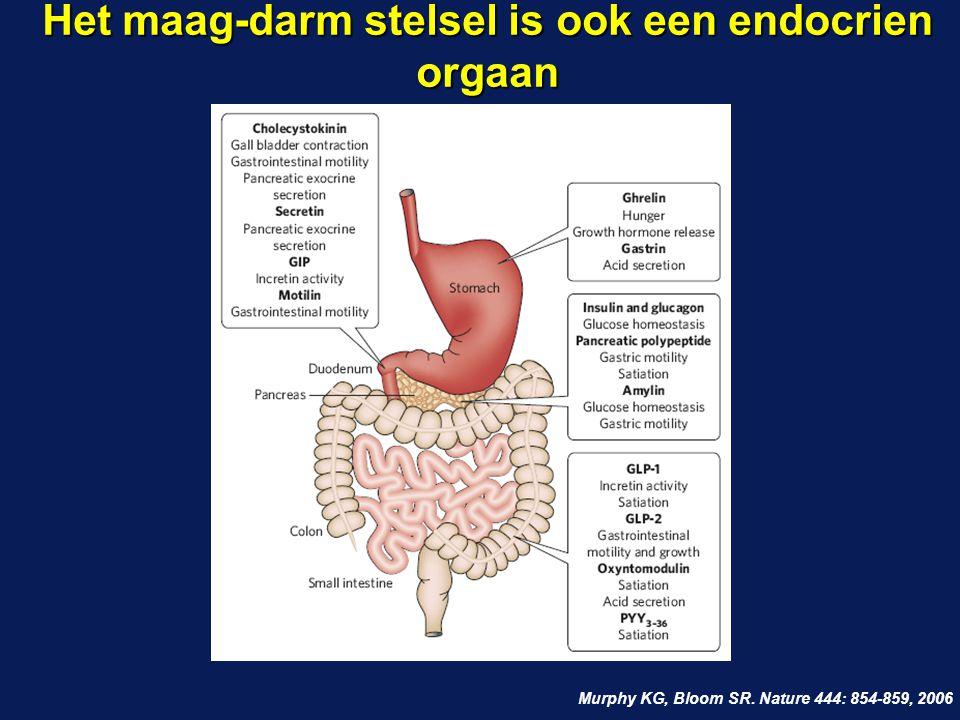 Het maag-darm stelsel is ook een endocrien orgaan Murphy KG, Bloom SR. Nature 444: 854-859, 2006