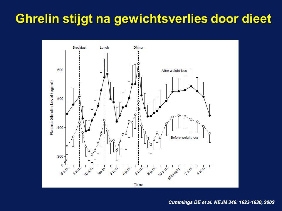 Ghrelin stijgt na gewichtsverlies door dieet Cummings DE et al. NEJM 346: 1623-1630, 2002