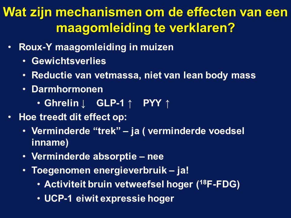 Roux-Y maagomleiding in muizen Gewichtsverlies Reductie van vetmassa, niet van lean body mass Darmhormonen Ghrelin ↓ GLP-1 ↑ PYY ↑ Hoe treedt dit effe