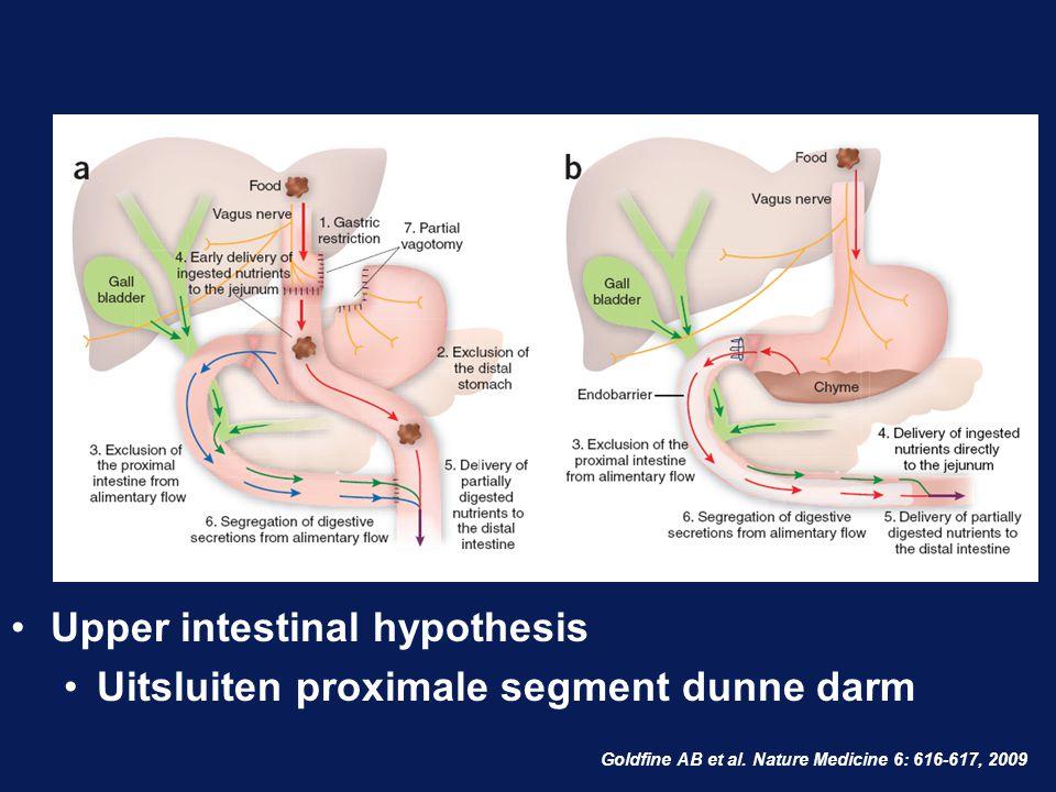 Goldfine AB et al. Nature Medicine 6: 616-617, 2009 Upper intestinal hypothesis Uitsluiten proximale segment dunne darm
