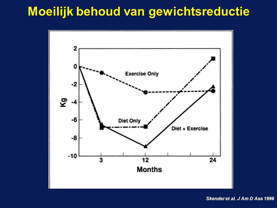 Skender et al. J Am D Ass 1996 Moeilijk behoud van gewichtsreductie