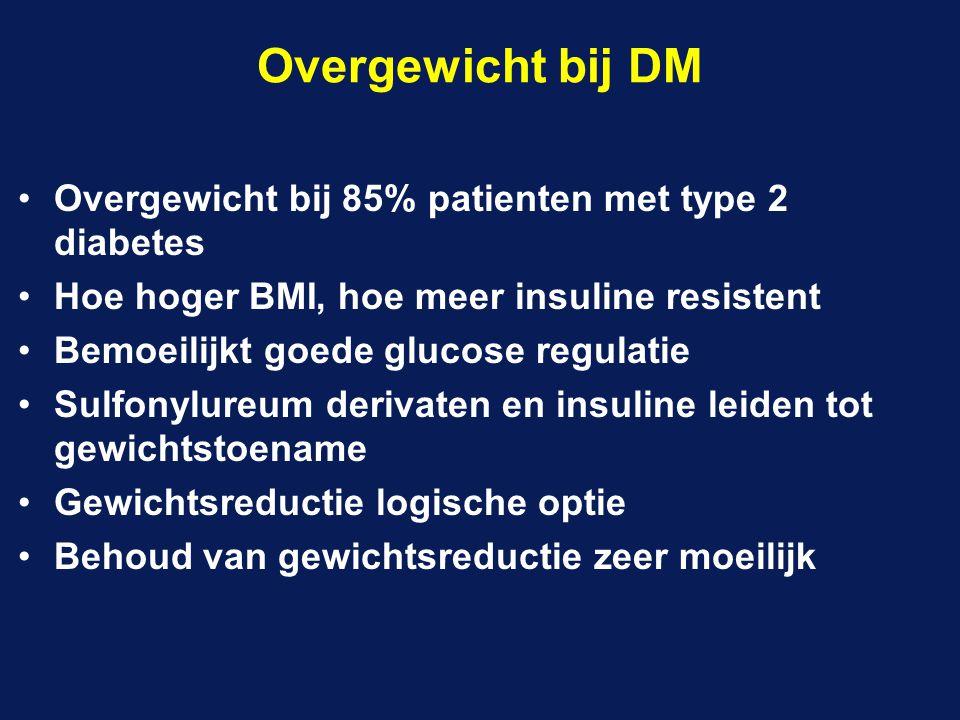 Overgewicht bij 85% patienten met type 2 diabetes Hoe hoger BMI, hoe meer insuline resistent Bemoeilijkt goede glucose regulatie Sulfonylureum derivat