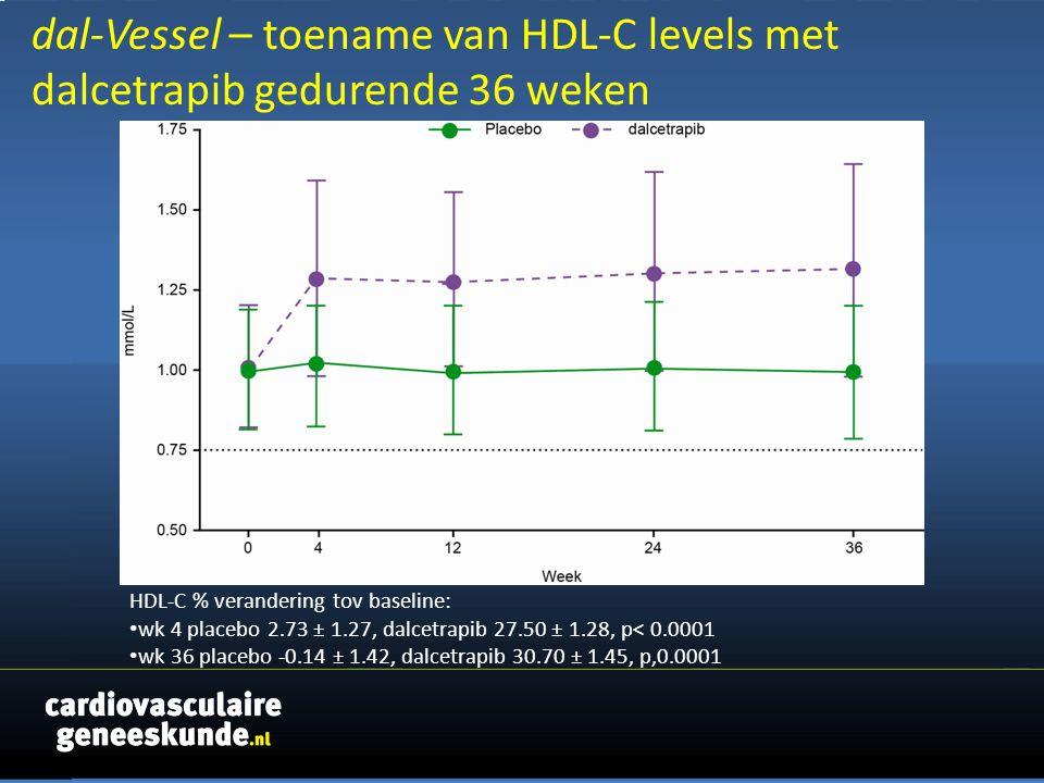 dal-Vessel – toename van HDL-C levels met dalcetrapib gedurende 36 weken HDL-C % verandering tov baseline: wk 4 placebo 2.73 ± 1.27, dalcetrapib 27.50 ± 1.28, p< 0.0001 wk 36 placebo -0.14 ± 1.42, dalcetrapib 30.70 ± 1.45, p,0.0001