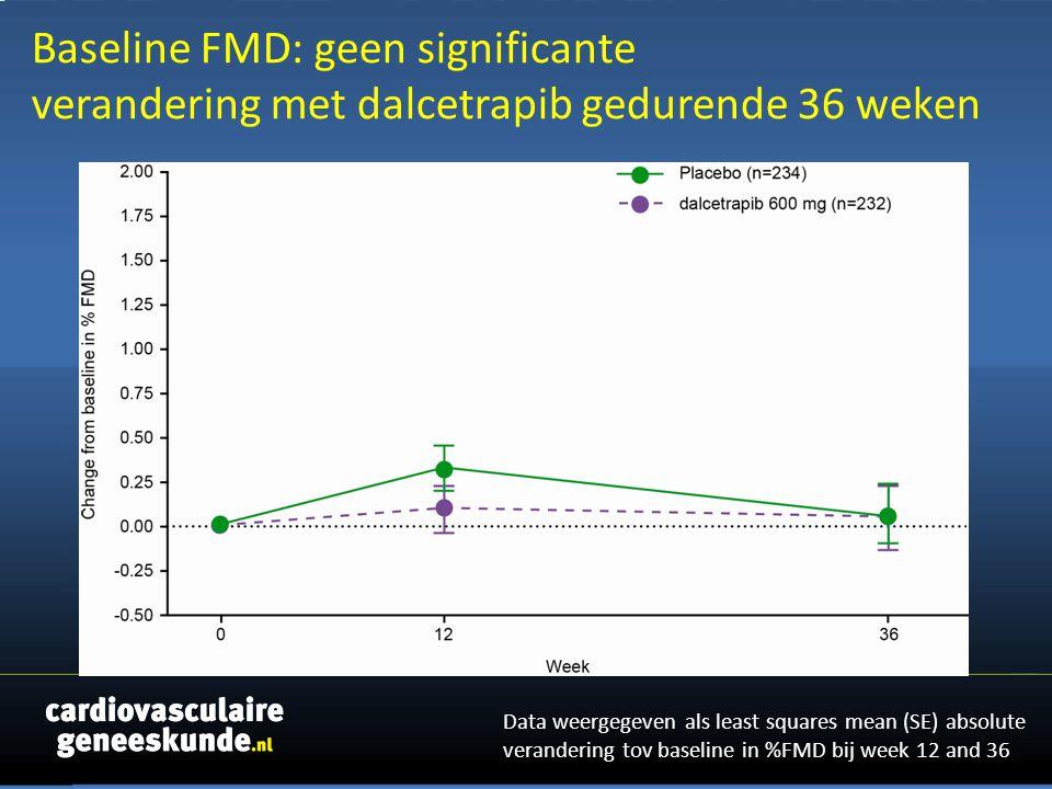 Baseline FMD: geen significante verandering met dalcetrapib gedurende 36 weken Data weergegeven als least squares mean (SE) absolute verandering tov baseline in %FMD bij week 12 and 36