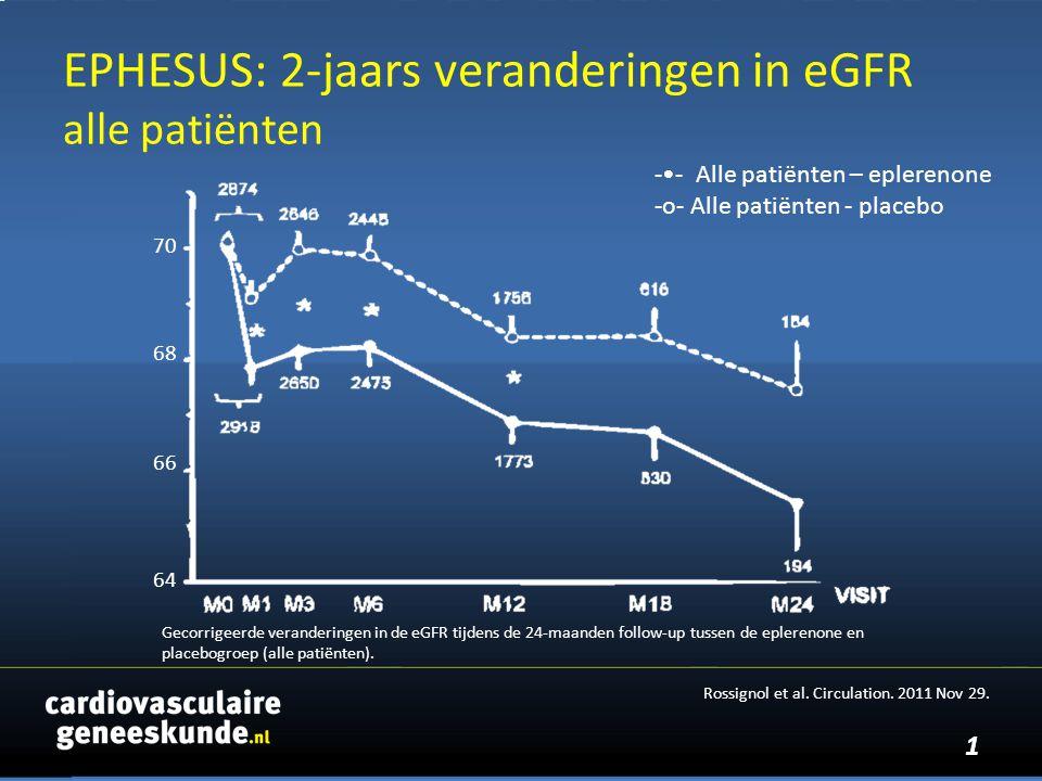 2 Gecorrigeerde veranderingen in de eGFR tijdens de 24-maanden follow-up tussen de eplerenone en placebogroep (gevoeligheidsanalyse van 2-jaar overlevenden) -- 2-jaars overlevenden - eplerenone -o- 2-jaars overlevenden - placebo Rossignol et al.