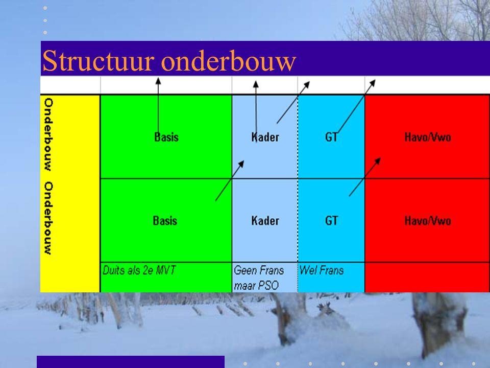 Voorlichting bovenbouw VMBO GT Gomarus College Leeuwarden