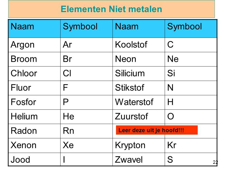 22 Elementen Niet metalen NaamSymboolNaamSymbool ArgonArKoolstofC BroomBrNeonNe ChloorClSiliciumSi FluorFStikstofN FosforPWaterstofH HeliumHeZuurstofO
