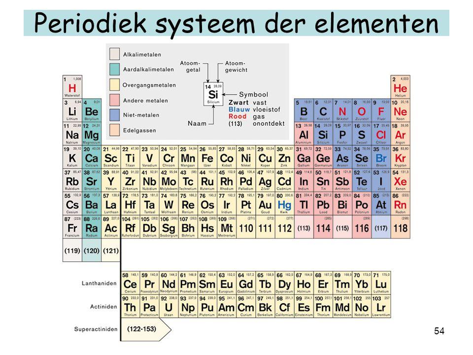 54 Periodiek systeem der elementen