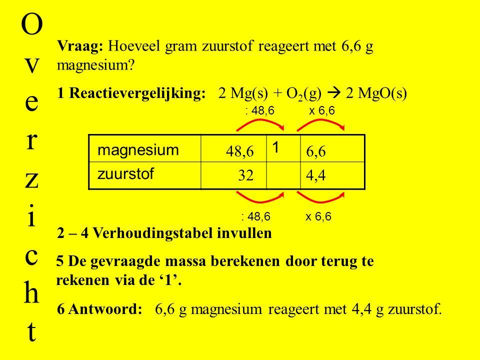 Stap 6: Schrijf het antwoord op. 4,4 6,6 g magnesium reageert met 4,4 g zuurstof. 48,6 32 6,6 32 : 48,6 = 0,6584 0,6584 x 6,6 1 zuurstof magnesium : 4
