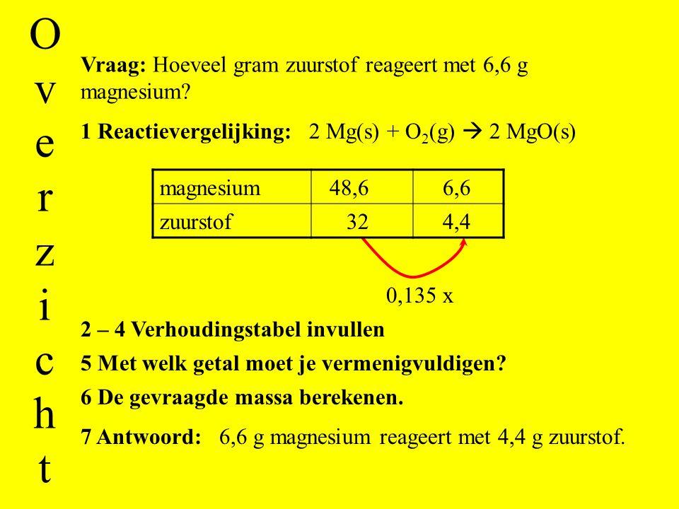 Stap 6: Vermenigvuldig de massa in de andere rij met dit getal. 32 x 0,135 = 4,35 0,135 x 4,4 Stap 7: Schrijf het antwoord op. 6,6 g magnesium reageer