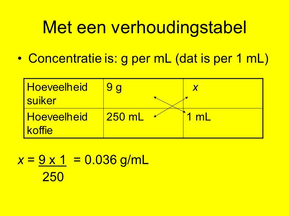 Met een verhoudingstabel Concentratie is: g per mL (dat is per 1 mL) x = 9 x 1 = 0.036 g/mL 250 Hoeveelheid suiker 9 g x Hoeveelheid koffie 250 mL1 mL