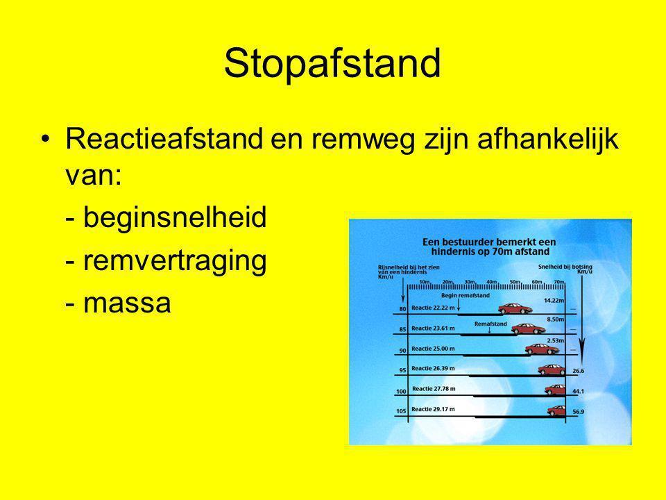 Stopafstand Reactieafstand en remweg zijn afhankelijk van: - beginsnelheid - remvertraging - massa