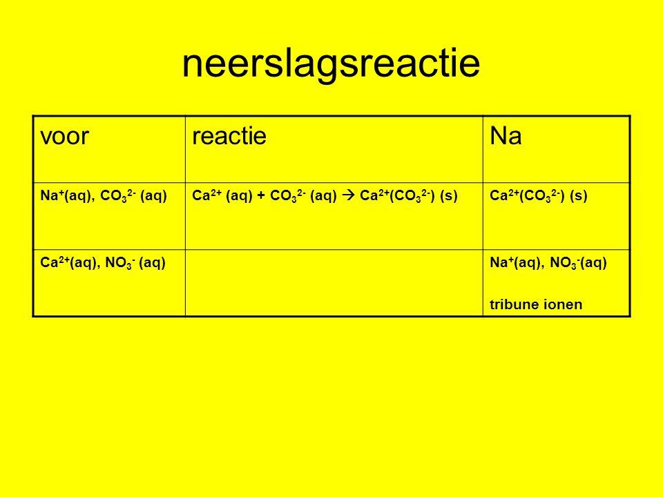 neerslagsreactie voorreactieNa Na + (aq), CO 3 2- (aq)Ca 2+ (aq) + CO 3 2- (aq)  Ca 2+ (CO 3 2- ) (s)Ca 2+ (CO 3 2- ) (s) Ca 2+ (aq), NO 3 - (aq)Na +