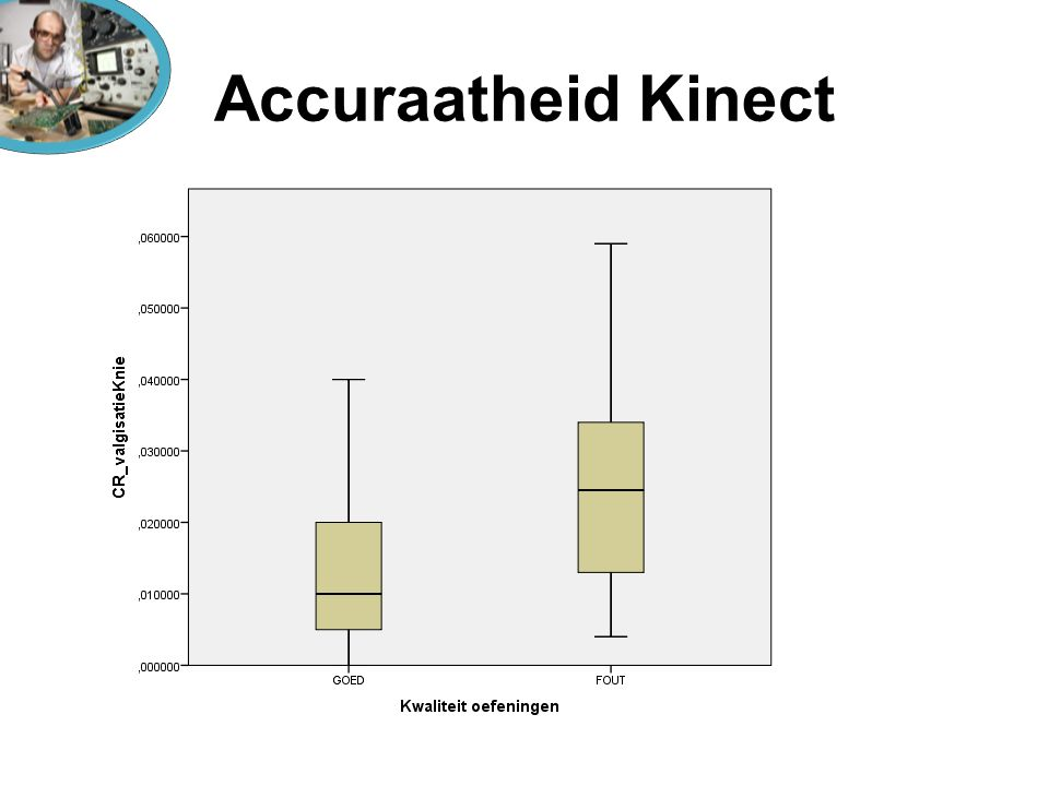 Accuraatheid Kinect