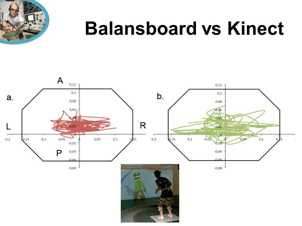 Balansboard vs Kinect