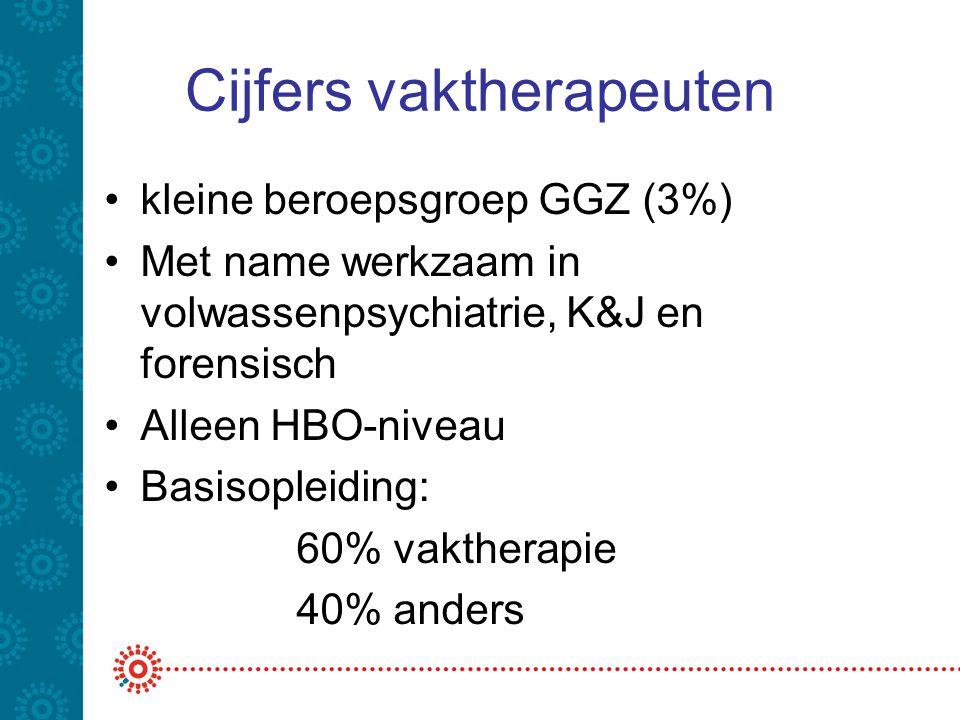 Cijfers vaktherapeuten kleine beroepsgroep GGZ (3%) Met name werkzaam in volwassenpsychiatrie, K&J en forensisch Alleen HBO-niveau Basisopleiding: 60% vaktherapie 40% anders