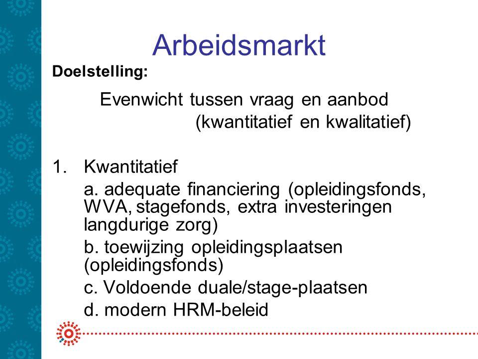 Arbeidsmarkt Doelstelling: Evenwicht tussen vraag en aanbod (kwantitatief en kwalitatief) 1.Kwantitatief a.