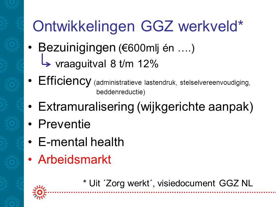 Ontwikkelingen GGZ werkveld* Bezuinigingen (€600mlj én ….) vraaguitval 8 t/m 12% Efficiency (administratieve lastendruk, stelselvereenvoudiging, beddenreductie) Extramuralisering (wijkgerichte aanpak) Preventie E-mental health Arbeidsmarkt * Uit ´Zorg werkt´, visiedocument GGZ NL