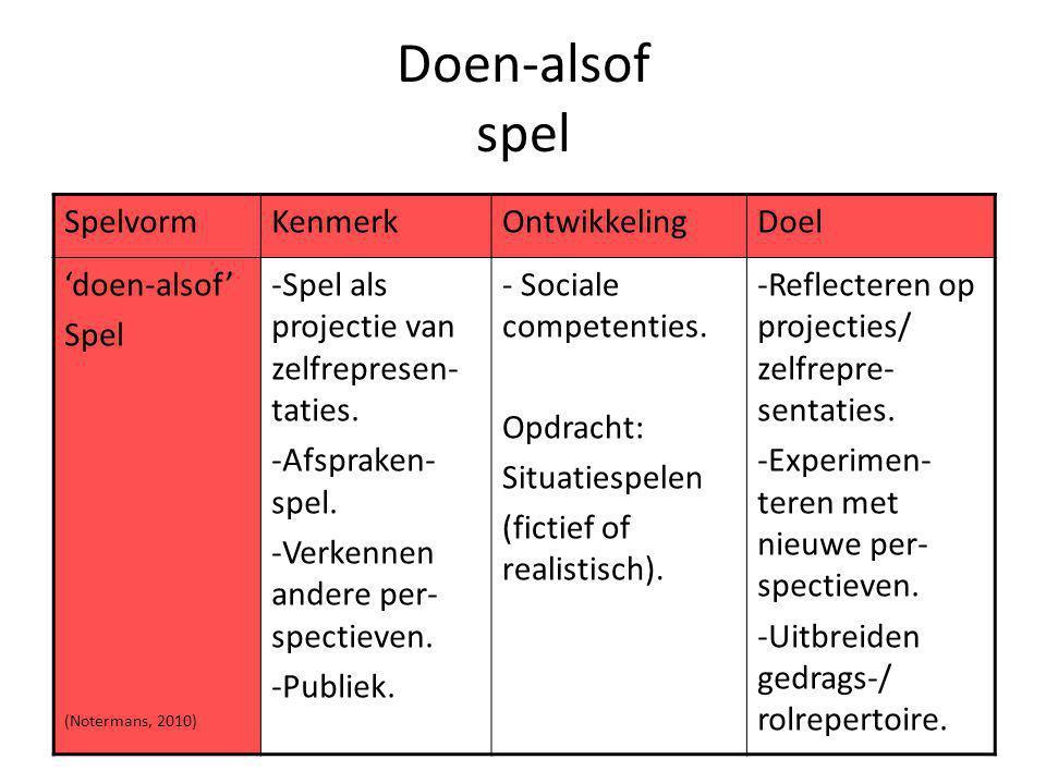 Doen-alsof spel SpelvormKenmerkOntwikkelingDoel 'doen-alsof' Spel (Notermans, 2010) -Spel als projectie van zelfrepresen- taties. -Afspraken- spel. -V