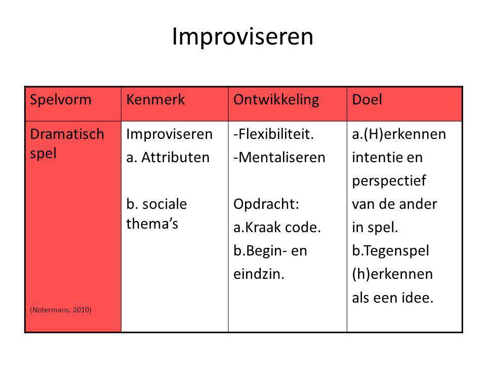 Improviseren SpelvormKenmerkOntwikkelingDoel Dramatisch spel (Notermans, 2010) Improviseren a. Attributen b. sociale thema's -Flexibiliteit. -Mentalis