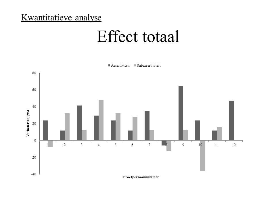 Effect totaal Kwantitatieve analyse