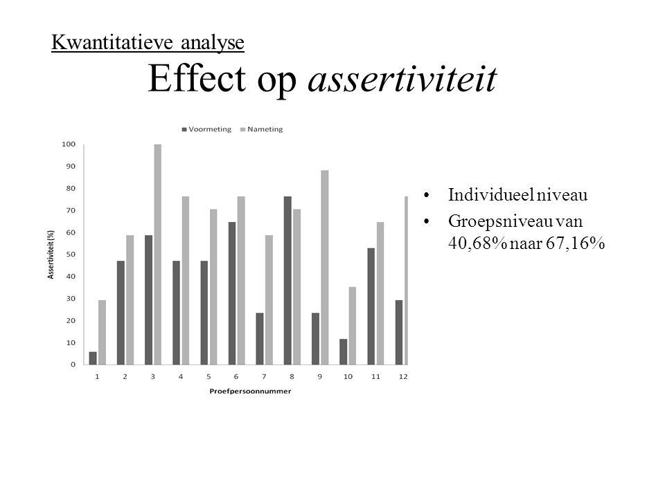 Effect op assertiviteit Individueel niveau Groepsniveau van 40,68% naar 67,16% Kwantitatieve analyse