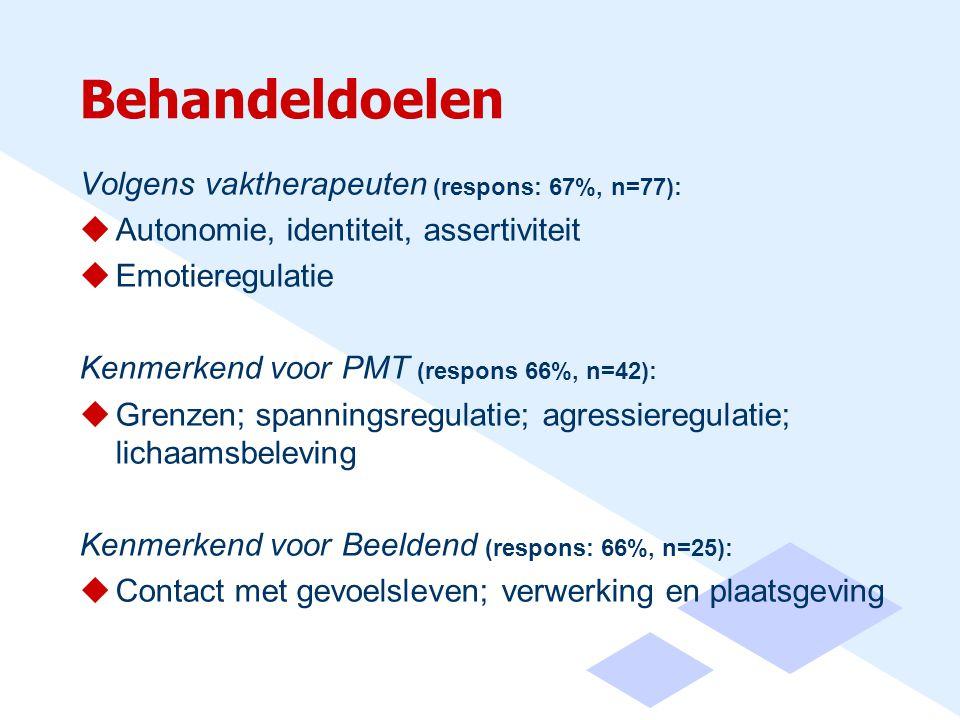 Behandeldoelen Volgens vaktherapeuten (respons: 67%, n=77):  Autonomie, identiteit, assertiviteit  Emotieregulatie Kenmerkend voor PMT (respons 66%,
