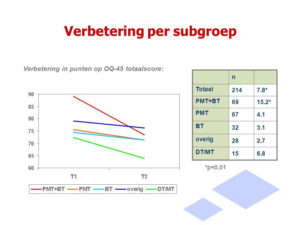 Verbetering per subgroep n Totaal 2147.8* PMT+BT 6915.2* PMT 674.1 BT 323.1 overig 282.7 DT/MT 156.8 Verbetering in punten op OQ-45 totaalscore: *p<0.01