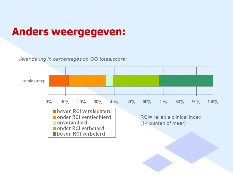 Anders weergegeven: Verandering in percentages op OQ totaalscore: RCI= reliable clinical index (14 punten of meer)