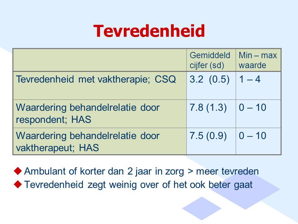 Tevredenheid  Ambulant of korter dan 2 jaar in zorg > meer tevreden  Tevredenheid zegt weinig over of het ook beter gaat Gemiddeld cijfer (sd) Min – max waarde Tevredenheid met vaktherapie; CSQ3.2 (0.5)1 – 4 Waardering behandelrelatie door respondent; HAS 7.8 (1.3)0 – 10 Waardering behandelrelatie door vaktherapeut; HAS 7.5 (0.9)0 – 10