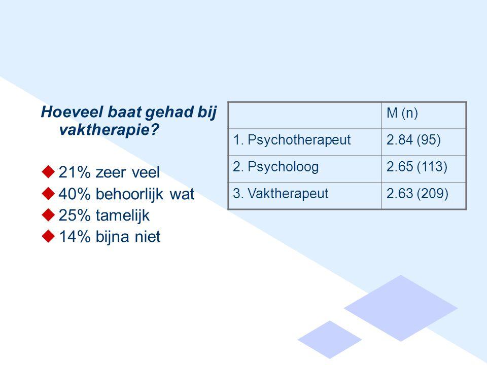 Hoeveel baat gehad bij vaktherapie?  21% zeer veel  40% behoorlijk wat  25% tamelijk  14% bijna niet M (n) 1. Psychotherapeut2.84 (95) 2. Psycholo