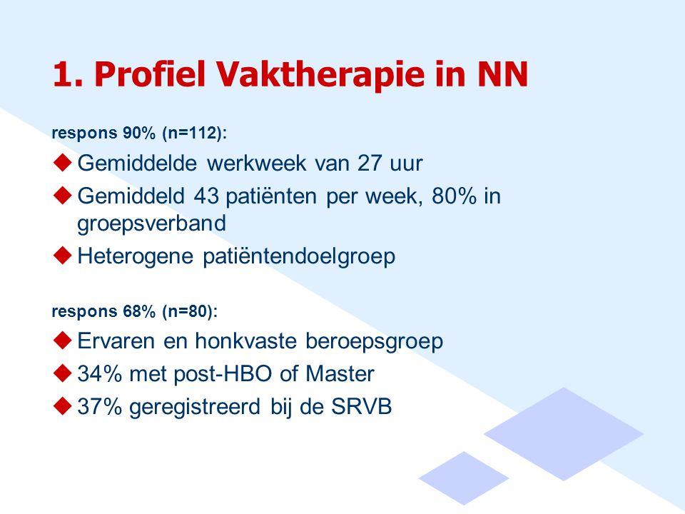 1. Profiel Vaktherapie in NN respons 90% (n=112):  Gemiddelde werkweek van 27 uur  Gemiddeld 43 patiënten per week, 80% in groepsverband  Heterogen