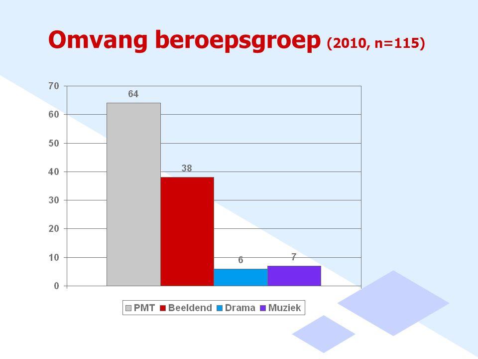 Omvang beroepsgroep (2010, n=115)
