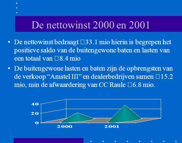 Bedrijfsresultaat Het resultaat uit de gewone bedrijfsuitoefening voor belastingen en afschrijving van goodwill steeg met 13% tot €37.4 mio.