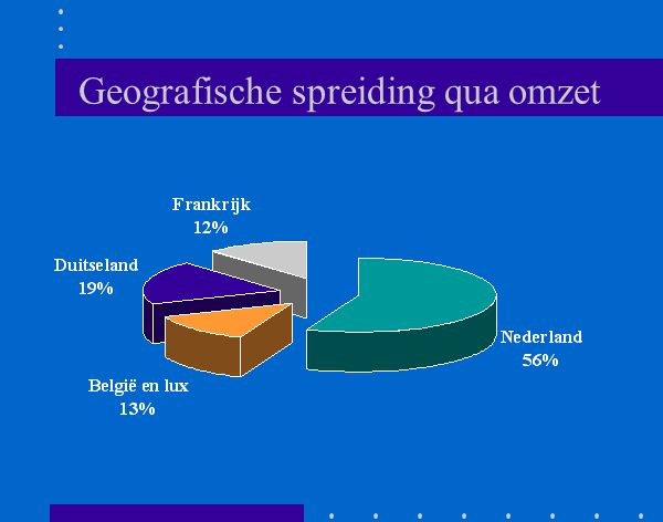 Geografische spreiding qua omzet