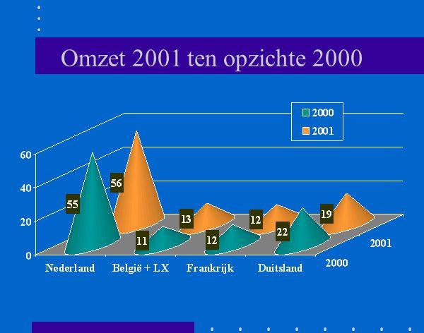 Omzet 2000 en 2001 De geconsolideerde omzet is met 10 % gestegen van €1180 mio naar €1300 mio