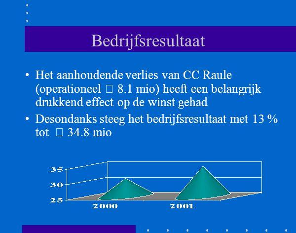 Bedrijfsresultaat Het aanhoudende verlies van CC Raule (operationeel € 8.1 mio) heeft een belangrijk drukkend effect op de winst gehad Desondanks steeg het bedrijfsresultaat met 13 % tot € 34.8 mio