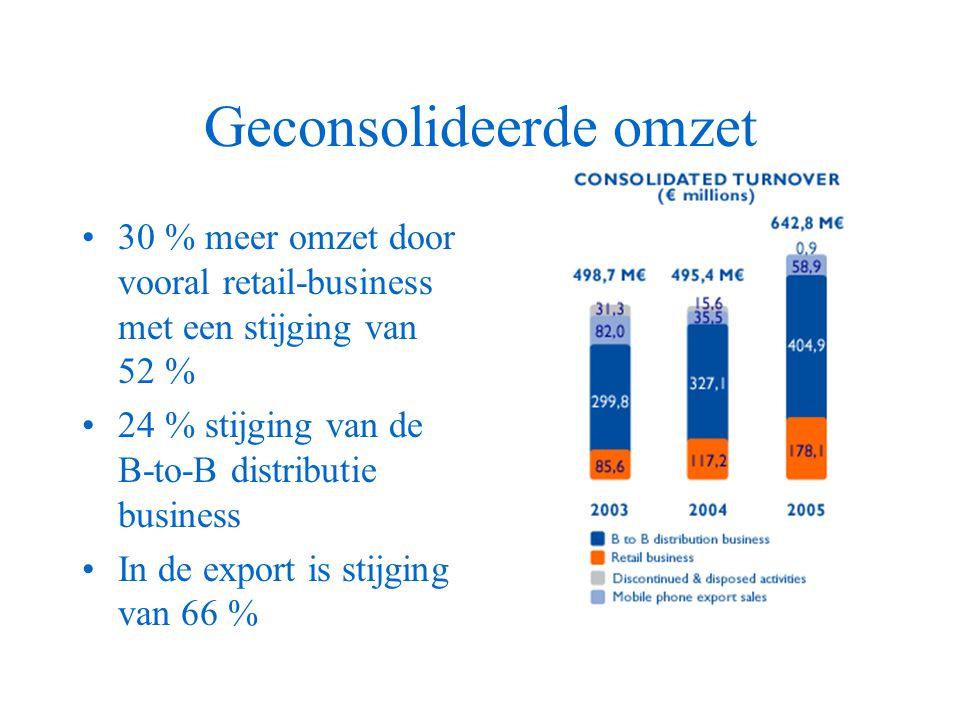 Geconsolideerde omzet 30 % meer omzet door vooral retail-business met een stijging van 52 % 24 % stijging van de B-to-B distributie business In de export is stijging van 66 %