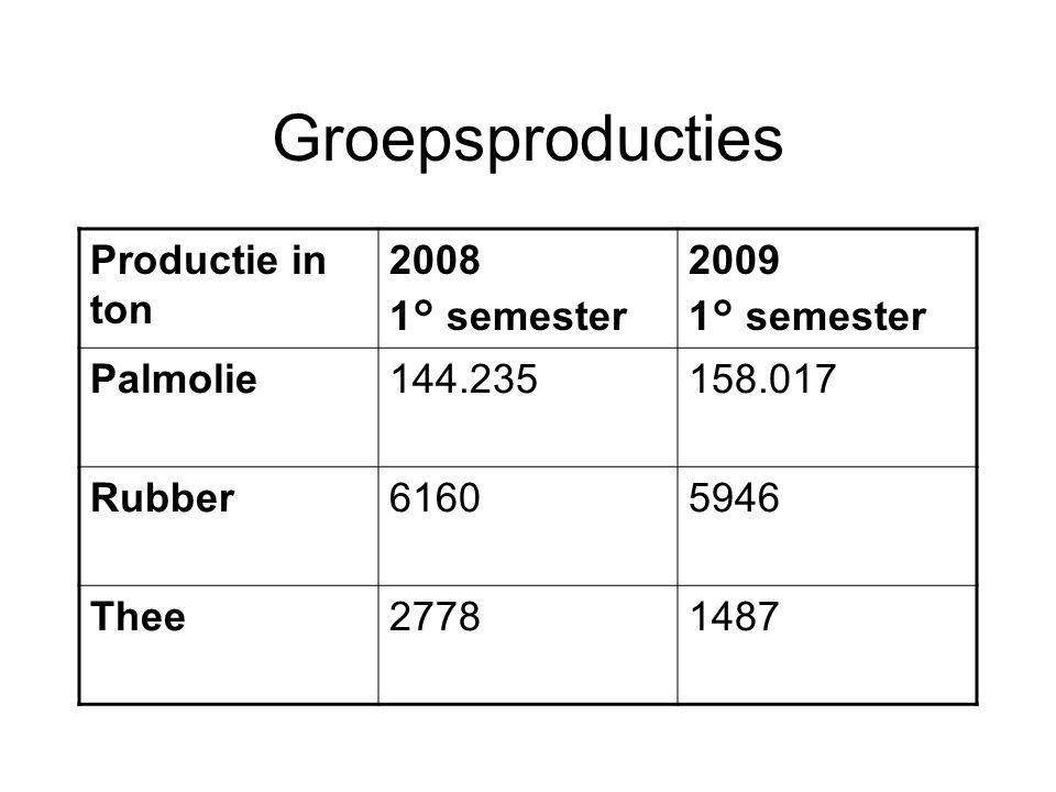 Geconsolideerde brutowinst In 000 USD 2008%2009% Palm45.64180,934.35780,10 Rubber772513,74.38710,2 Thee55411.3083,1 Fruit1.5622,81.9474,5 Varia9281,69012,1