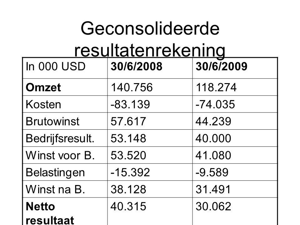 Geconsolideerde resultatenrekening In 000 USD30/6/200830/6/2009 Omzet140.756118.274 Kosten-83.139-74.035 Brutowinst57.61744.239 Bedrijfsresult.53.1484