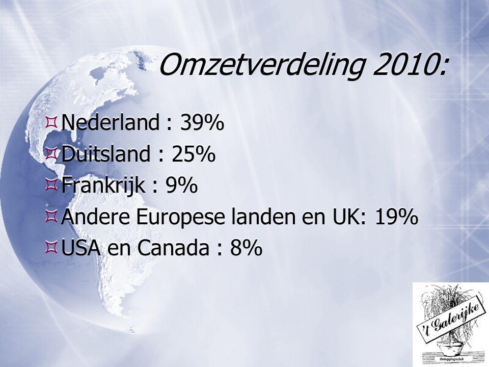 Omzetverdeling 2010:  Nederland : 39%  Duitsland : 25%  Frankrijk : 9%  Andere Europese landen en UK: 19%  USA en Canada : 8%  Nederland : 39% 