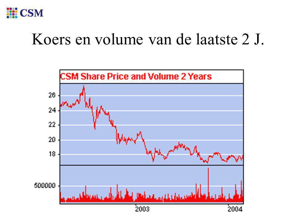 Koers en volume van de laatste 2 J.