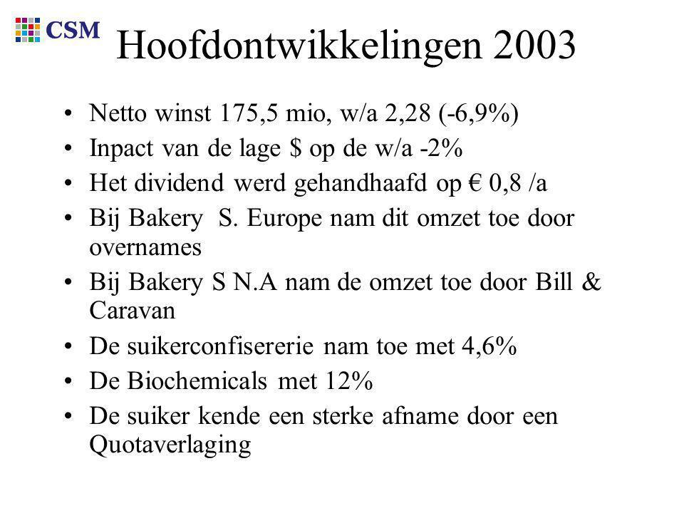 Hoofdontwikkelingen 2003 Netto winst 175,5 mio, w/a 2,28 (-6,9%) Inpact van de lage $ op de w/a -2% Het dividend werd gehandhaafd op € 0,8 /a Bij Bakery S.