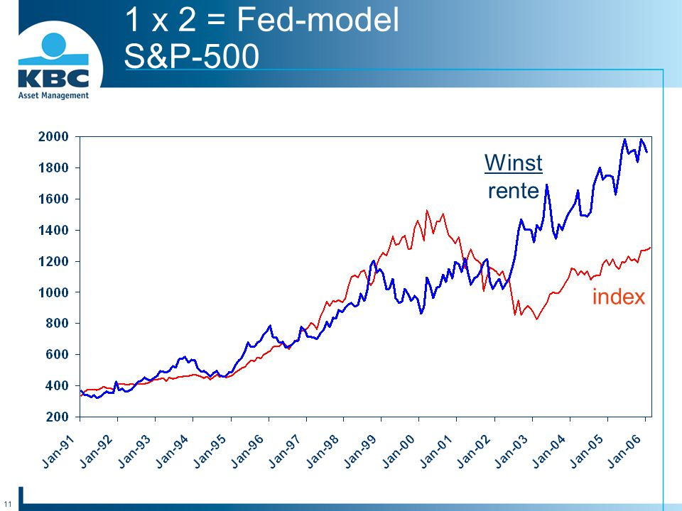 11 1 x 2 = Fed-model S&P-500 Winst rente index
